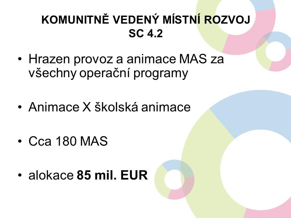 KOMUNITNĚ VEDENÝ MÍSTNÍ ROZVOJ SC 4.2 Hrazen provoz a animace MAS za všechny operační programy Animace X školská animace Cca 180 MAS alokace 85 mil. E