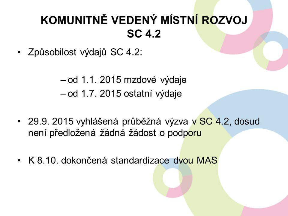 KOMUNITNĚ VEDENÝ MÍSTNÍ ROZVOJ SC 4.2 Způsobilost výdajů SC 4.2: –od 1.1. 2015 mzdové výdaje –od 1.7. 2015 ostatní výdaje 29.9. 2015 vyhlášená průběžn
