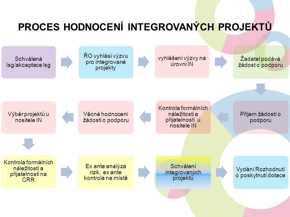 PROCES HODNOCENÍ INTEGROVANÝCH PROJEKTŮ Schválená Isg/akceptace Isg ŘO vyhlásí výzvu pro integrované projekty vyhlášení výzvy na úrovni IN Žadatel pod