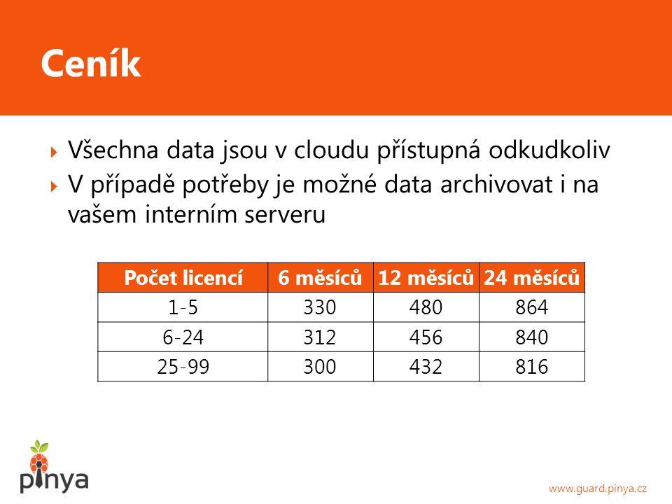  Všechna data jsou v cloudu přístupná odkudkoliv  V případě potřeby je možné data archivovat i na vašem interním serveru www.guard.pinya.cz Ceník Počet licencí6 měsíců12 měsíců24 měsíců 1-5330480864 6-24312456840 25-99300432816
