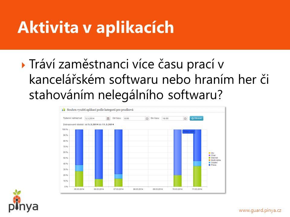  Tráví zaměstnanci více času prací v kancelářském softwaru nebo hraním her či stahováním nelegálního softwaru.