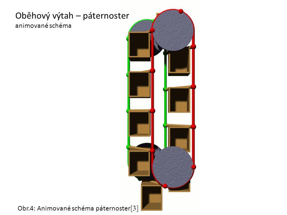 Oběhový výtah – páternoster animované schéma Obr.4: Animované schéma páternoster [3]