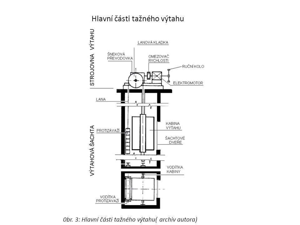 Hlavní části tažného výtahu 0br. 3: Hlavní části tažného výtahu( archiv autora)