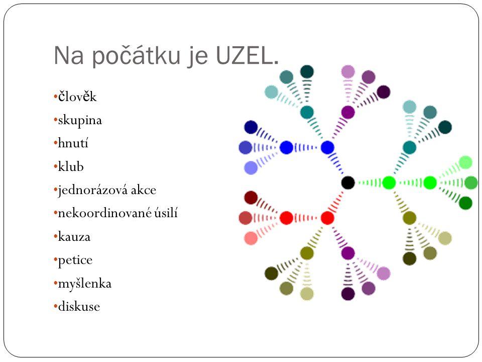 Na počátku je UZEL. č lov ě k skupina hnutí klub jednorázová akce nekoordinované úsilí kauza petice myšlenka diskuse