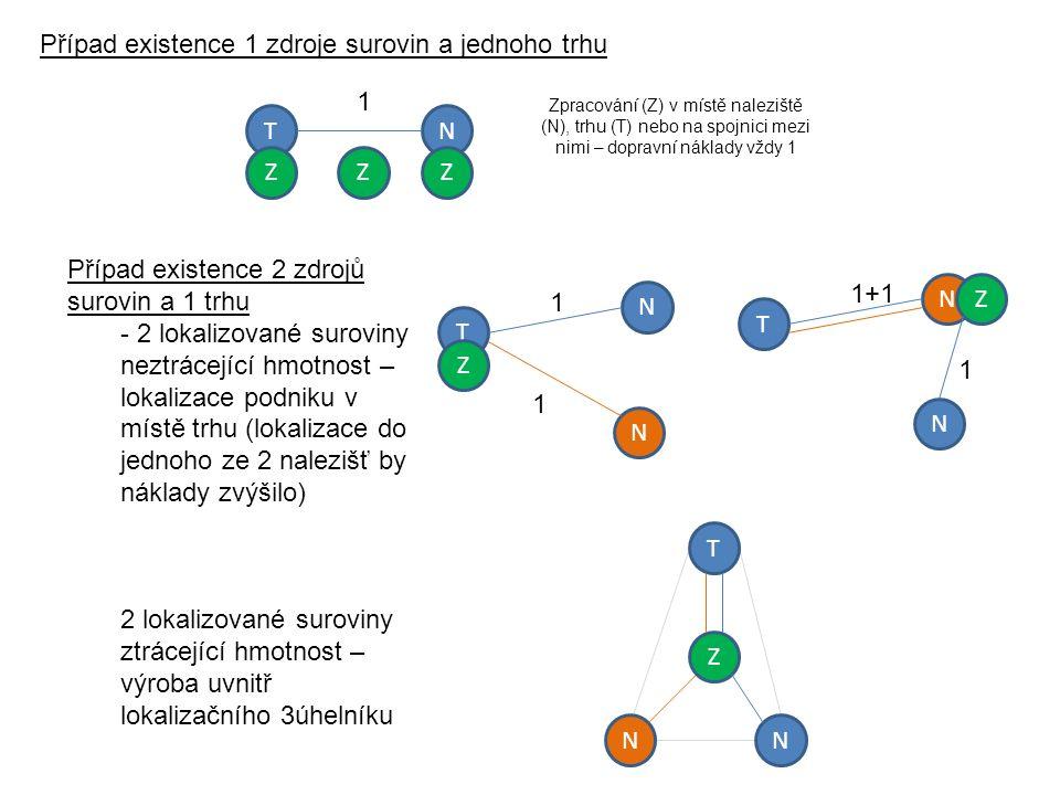 Případ existence 2 zdrojů surovin a 1 trhu - 2 lokalizované suroviny neztrácející hmotnost – lokalizace podniku v místě trhu (lokalizace do jednoho ze 2 nalezišť by náklady zvýšilo) 2 lokalizované suroviny ztrácející hmotnost – výroba uvnitř lokalizačního 3úhelníku Případ existence 1 zdroje surovin a jednoho trhu 1 TN ZZZ Zpracování (Z) v místě naleziště (N), trhu (T) nebo na spojnici mezi nimi – dopravní náklady vždy 1 T 1 N Z N 1 T 1 NZ N 1+1 T N Z N