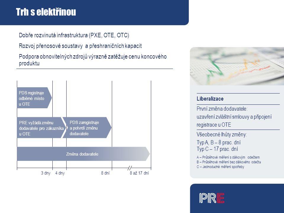 Trh s elektřinou Liberalizace První změna dodavatele: uzavření zvláštní smlouvy a připojení registrace u OTE Všeobecné lhůty změny: Typ A, B – 8 prac.