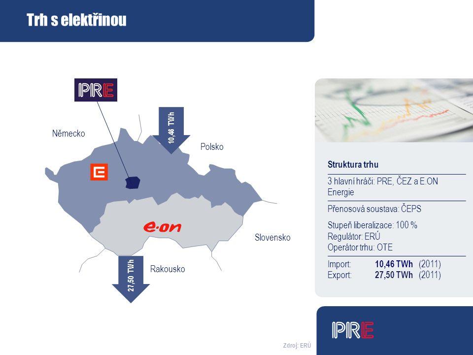 Německo Polsko Rakousko Slovensko Struktura trhu 3 hlavní hráči: PRE, ČEZ a E.ON Energie Přenosová soustava: ČEPS Stupeň liberalizace: 100 % Regulátor: ERÚ Operátor trhu: OTE Import: 10,46 TWh (2011) Export: 27,50 TWh (2011) 27,50 TWh 10,46 TWh Zdroj: ERÚ