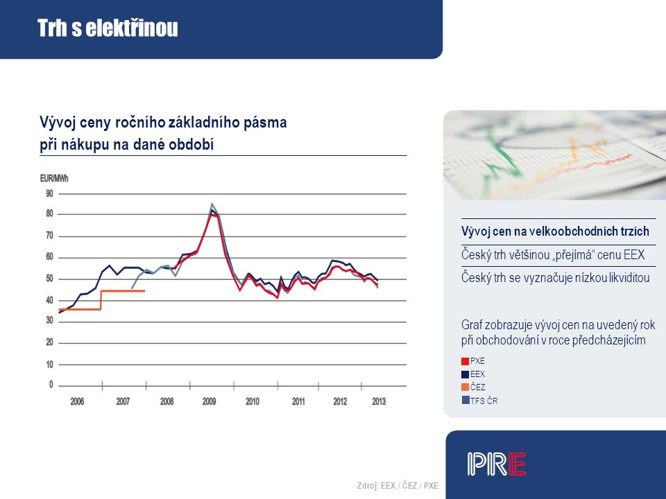 """Trh s elektřinou Vývoj cen na velkoobchodních trzích Český trh většinou """"přejímá cenu EEX Český trh se vyznačuje nízkou likviditou Graf zobrazuje vývoj cen na uvedený rok při obchodování v roce předcházejícím PXE EEX ČEZ TFS ČR Zdroj: EEX / ČEZ / PXE Vývoj ceny ročního základního pásma při nákupu na dané období"""