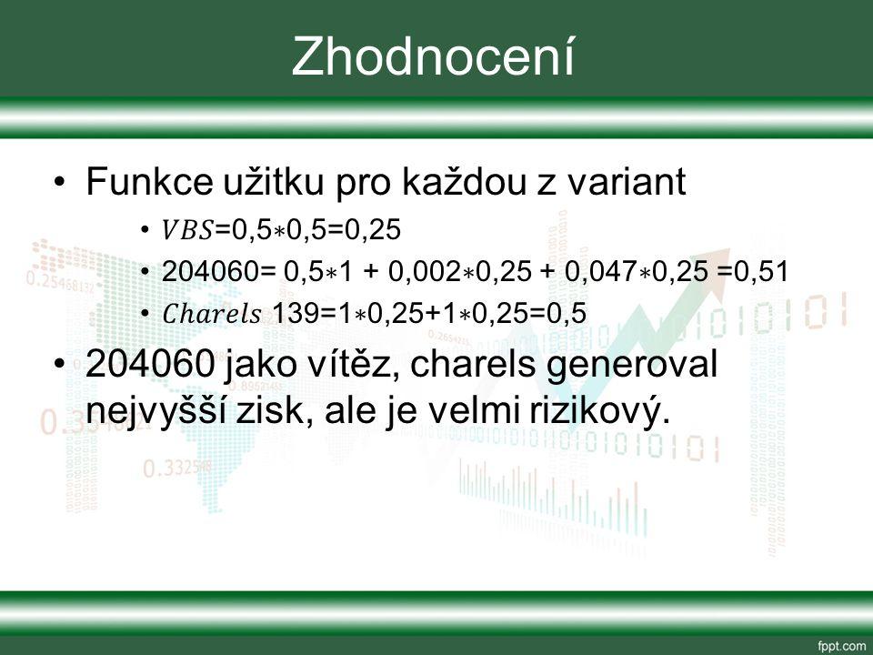 Zhodnocení Funkce užitku pro každou z variant =0,5 ∗ 0,5=0,25 204060= 0,5 ∗ 1 + 0,002 ∗ 0,25 + 0,047 ∗ 0,25 =0,51 ℎ 139=1 ∗ 0,25+1 ∗ 0,25=0,5 204060 jako vítěz, charels generoval nejvyšší zisk, ale je velmi rizikový.
