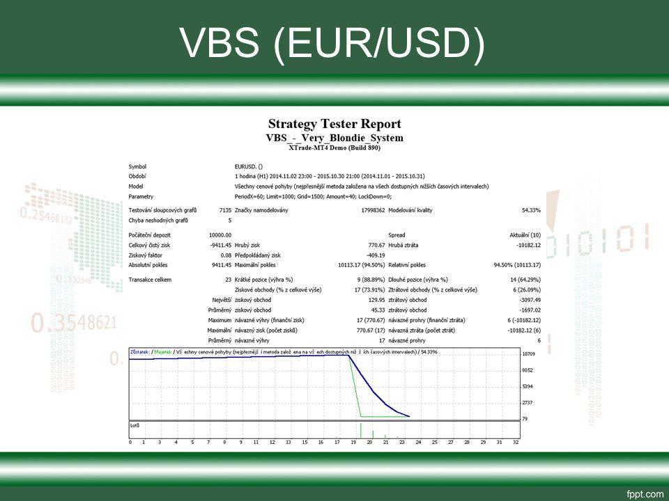 VBS (EUR/USD)