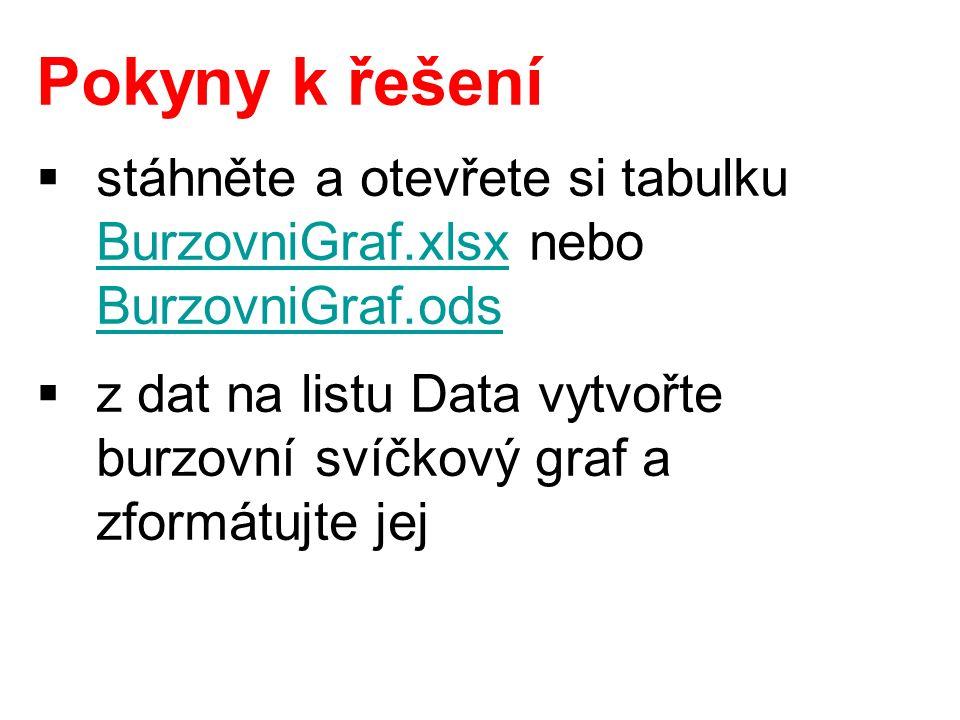Pokyny k řešení  stáhněte a otevřete si tabulku BurzovniGraf.xlsx nebo BurzovniGraf.ods BurzovniGraf.xlsx BurzovniGraf.ods  z dat na listu Data vytvořte burzovní svíčkový graf a zformátujte jej