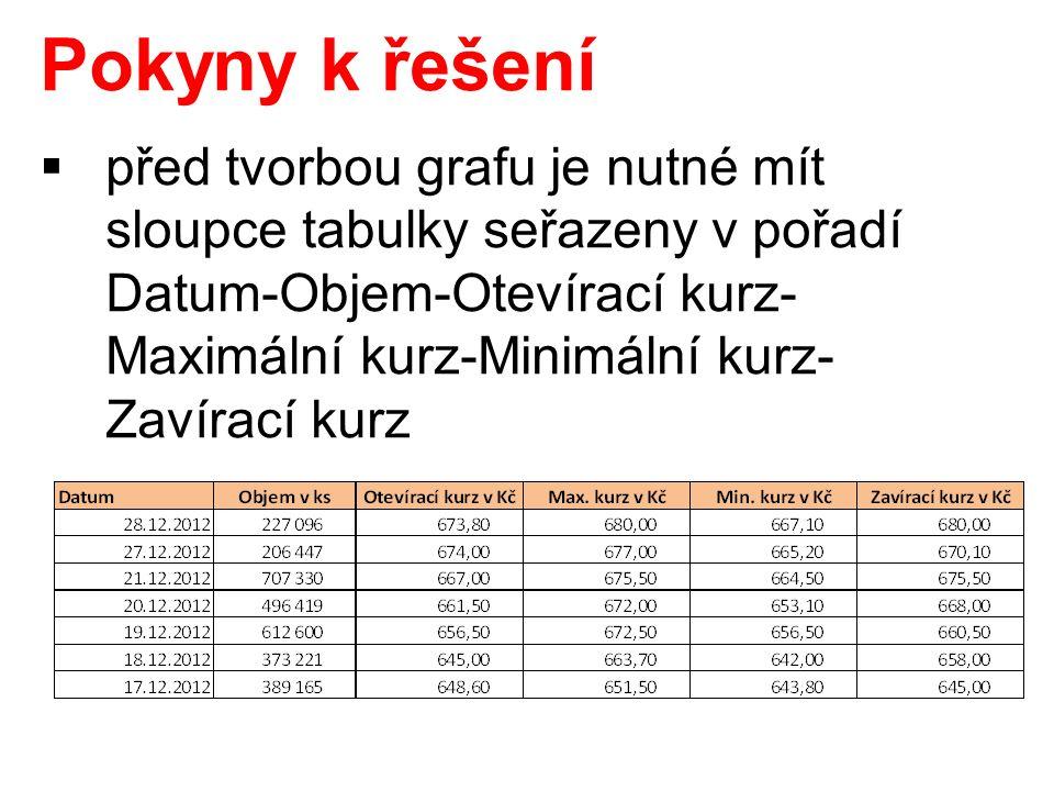 Pokyny k řešení  před tvorbou grafu je nutné mít sloupce tabulky seřazeny v pořadí Datum-Objem-Otevírací kurz- Maximální kurz-Minimální kurz- Zavírací kurz