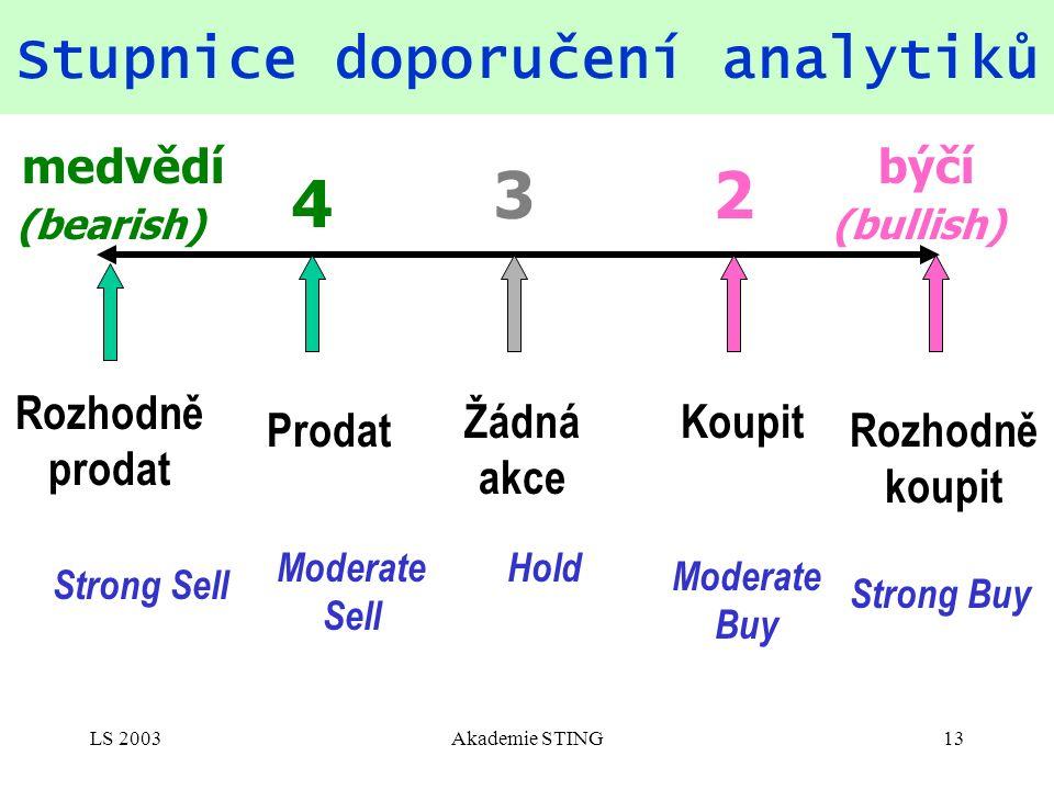 LS 2003Akademie STING13 Stupnice doporučení analytiků 23 4 býčí (bullish) medvědí (bearish) Rozhodně koupit Rozhodně prodat Koupit Prodat Žádná akce Strong Buy Strong Sell Moderate Buy Moderate Sell Hold