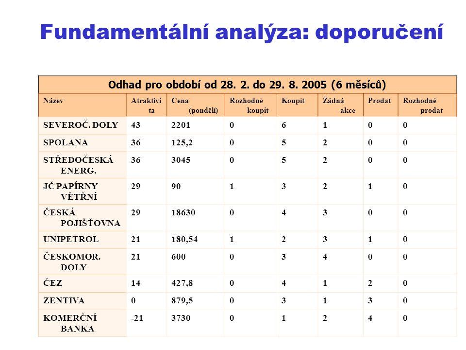 LS 2003Akademie STING15 Odhad pro období od 28. 2.