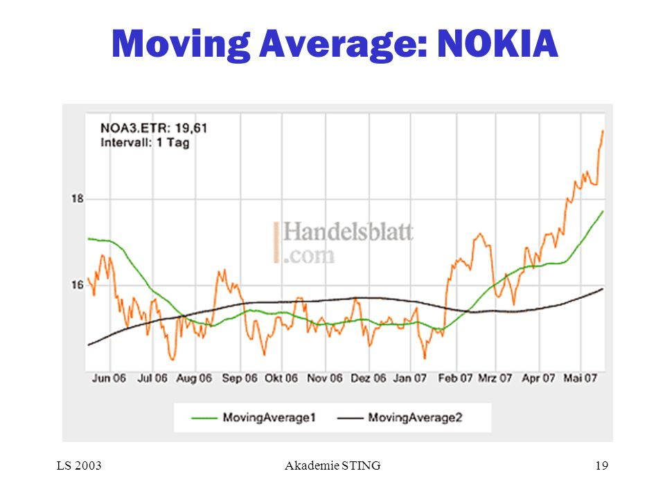 Moving Average: NOKIA LS 2003Akademie STING19