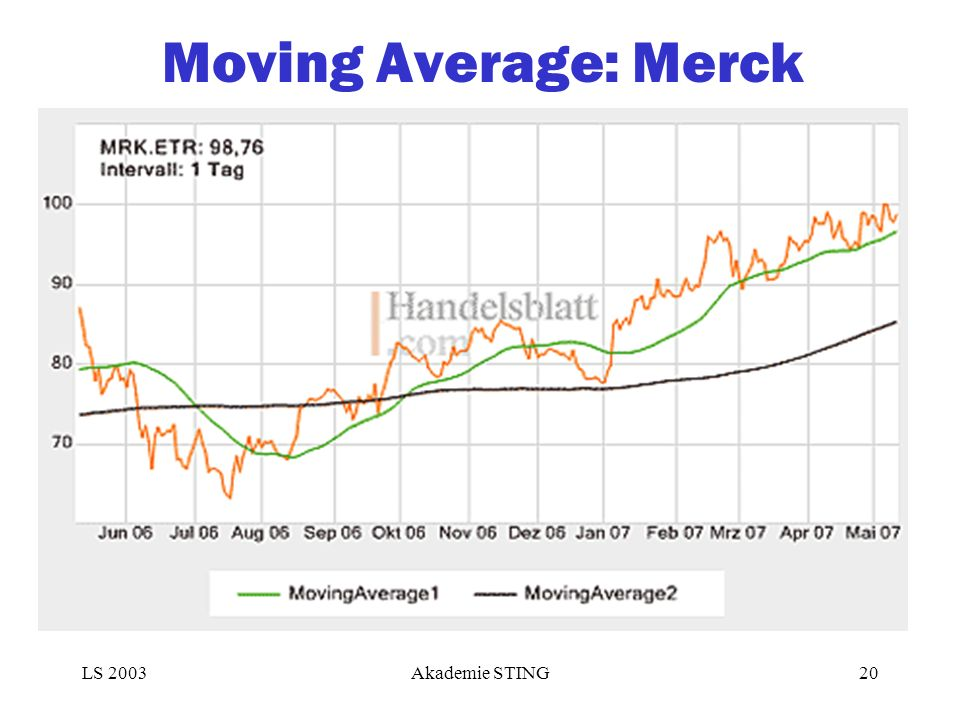 Moving Average: Merck LS 2003Akademie STING20