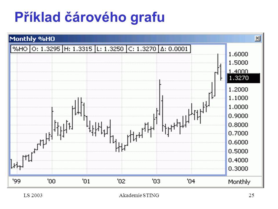 LS 2003Akademie STING25 Příklad čárového grafu