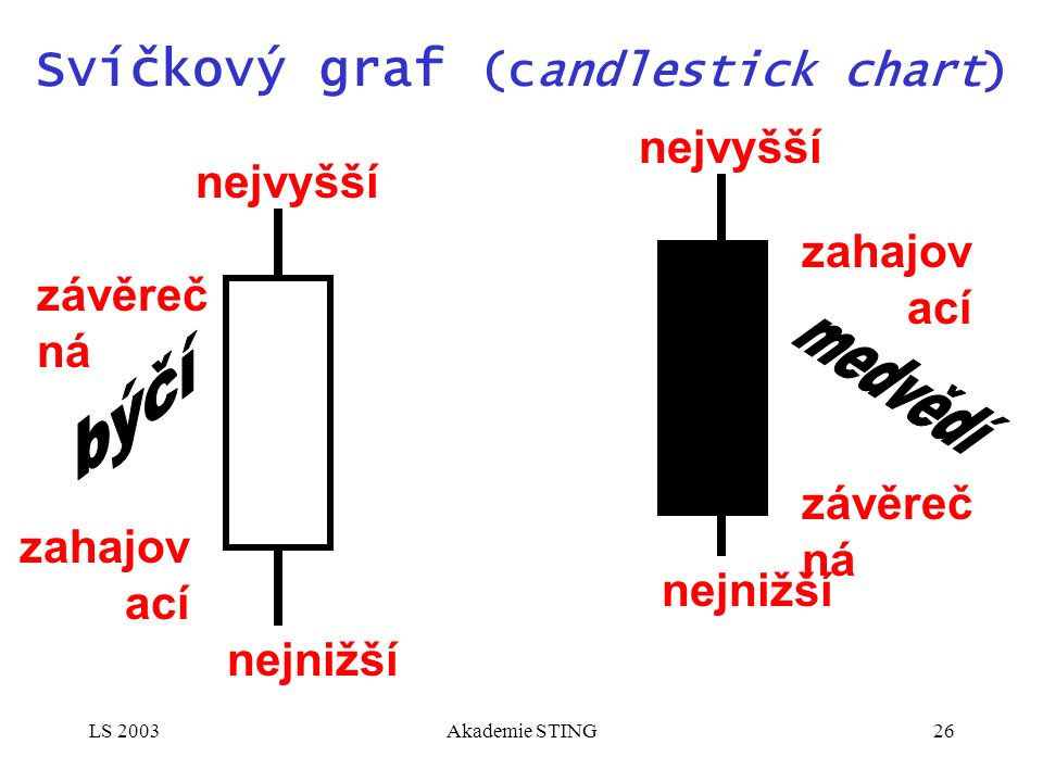 LS 2003Akademie STING26 Svíčkový graf (candlestick chart) zahajov ací nejnižší závěreč ná nejvyšší závěreč ná nejnižší zahajov ací