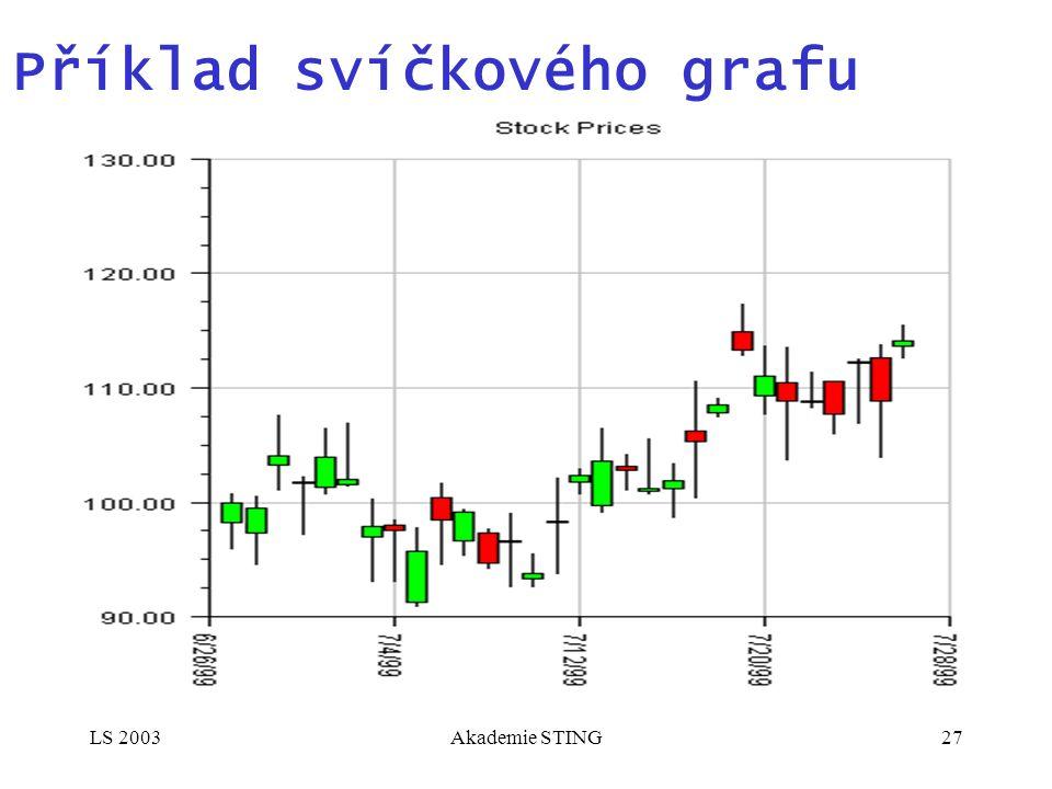 LS 2003Akademie STING27 Příklad svíčkového grafu