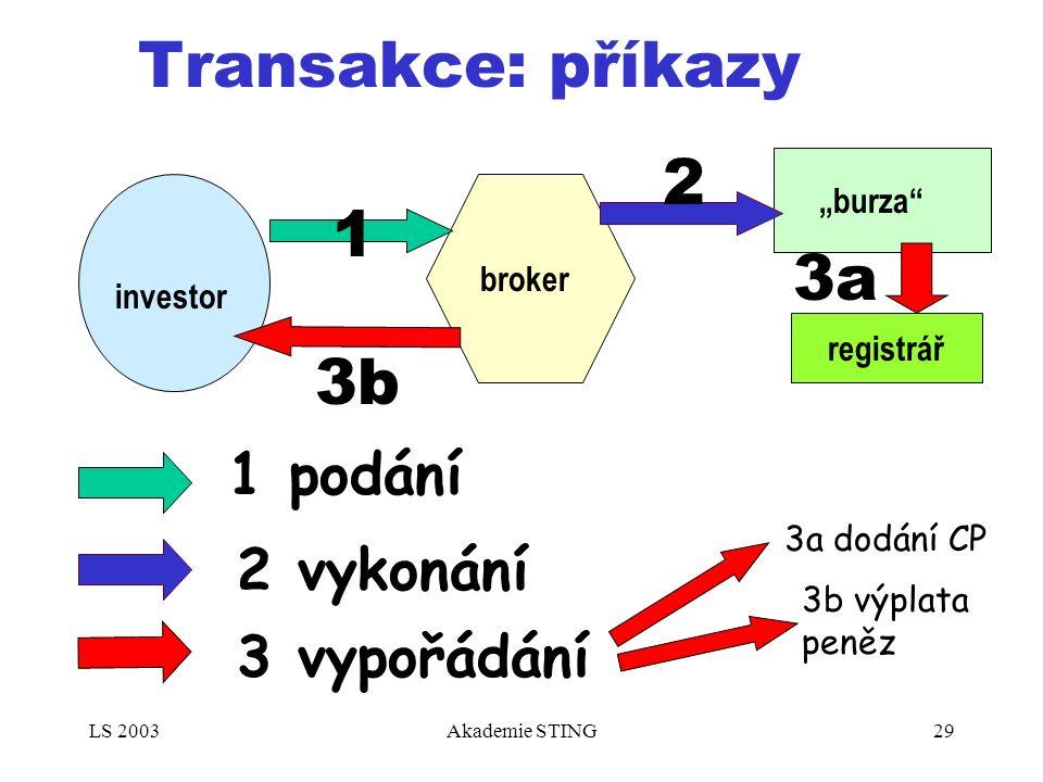 """LS 2003Akademie STING29 Transakce: příkazy investor broker """"burza"""" registrář 1 2 3a 3b 1 podání 2 vykonání 3 vypořádání 3a dodání CP 3b výplata peněz"""
