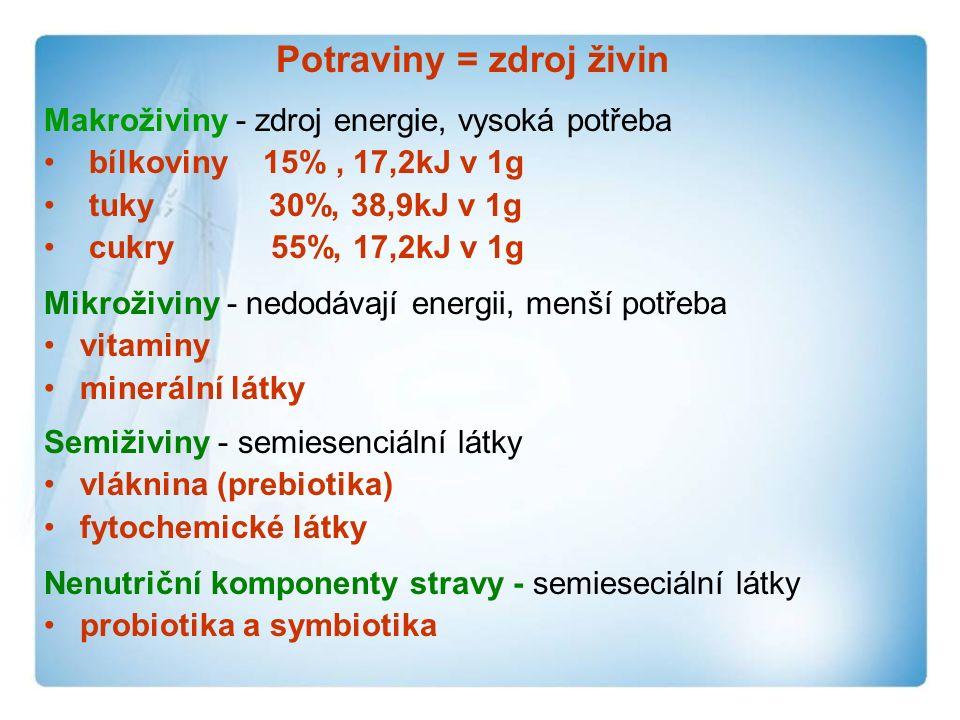 Potraviny = zdroj živin Makroživiny - zdroj energie, vysoká potřeba bílkoviny 15%, 17,2kJ v 1g tuky 30%, 38,9kJ v 1g cukry 55%, 17,2kJ v 1g Mikroživiny - nedodávají energii, menší potřeba vitaminy minerální látky Semiživiny - semiesenciální látky vláknina (prebiotika) fytochemické látky Nenutriční komponenty stravy - semieseciální látky probiotika a symbiotika