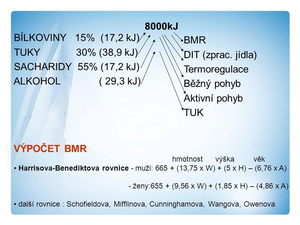 8000kJ BÍLKOVINY 15% (17,2 kJ) TUKY 30% (38,9 kJ) SACHARIDY 55% (17,2 kJ) ALKOHOL ( 29,3 kJ) BMR DIT (zprac.