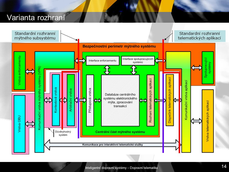 Inteligentní dopravní systémy – Dopravní telematika 14 Varianta rozhraní Standardní rozhranní mýtného subsystému Standardní rozhranní telematických aplikací