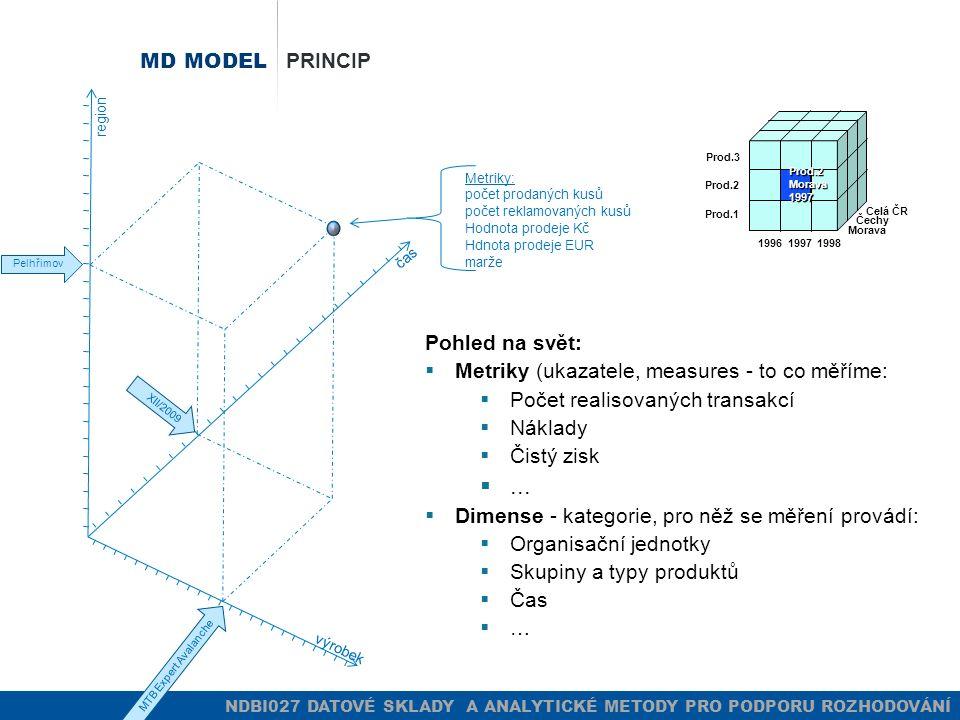 MD MODEL PRINCIP čas region výrobek MTB Expert Avalanche XII/2009 Pelhřimov Metriky: počet prodaných kusů počet reklamovaných kusů Hodnota prodeje Kč Hdnota prodeje EUR marže 199619971998 Prod.1 Prod.2 Prod.3 Morava Čechy Celá ČR Prod.2Morava1997 Pohled na svět:  Metriky (ukazatele, measures - to co měříme:  Počet realisovaných transakcí  Náklady  Čistý zisk ...
