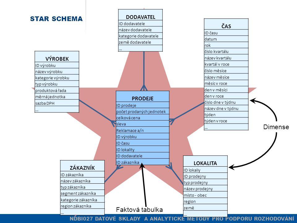 NDBI027 DATOVÉ SKLADY A ANALYTICKÉ METODY PRO PODPORU ROZHODOVÁNÍ MD MODEL V RDBMS STAR SCHEMA 1 tabulka faktů Pro každou dimensi právě jedna dimensní tabulka (1 dimenze = 1 tabulka) Masivní denormalisace Výhody Jednoduchost, snadné použití výkonnost (minimalizace joinů) Nevýhody Nároky na místo Update – na více místech Otázka: může být star schema ve 3NF?