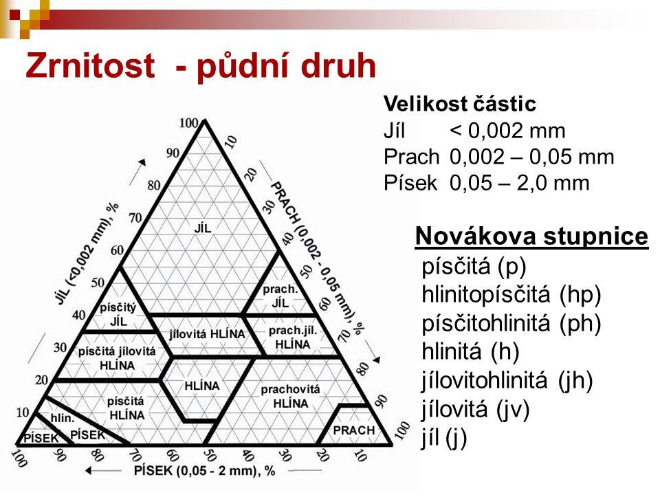 Zrnitost - půdní druh Novákova stupnice písčitá (p) hlinitopísčitá (hp) písčitohlinitá (ph) hlinitá (h) jílovitohlinitá (jh) jílovitá (jv) jíl (j) Vel