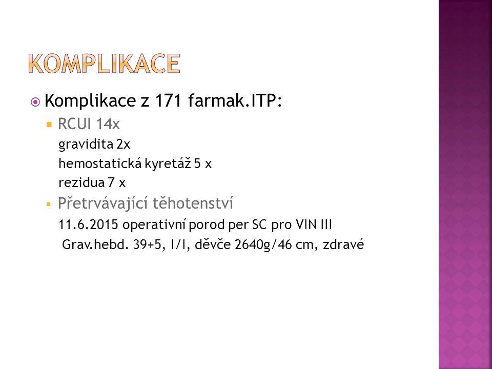  Komplikace z 171 farmak.ITP:  RCUI 14x gravidita 2x hemostatická kyretáž 5 x rezidua 7 x  Přetrvávající těhotenství 11.6.2015 operativní porod per SC pro VIN III Grav.hebd.