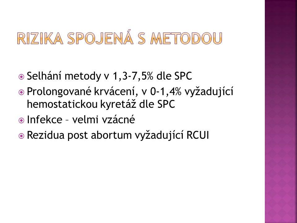  Selhání metody v 1,3-7,5% dle SPC  Prolongované krvácení, v 0-1,4% vyžadující hemostatickou kyretáž dle SPC  Infekce – velmi vzácné  Rezidua post abortum vyžadující RCUI