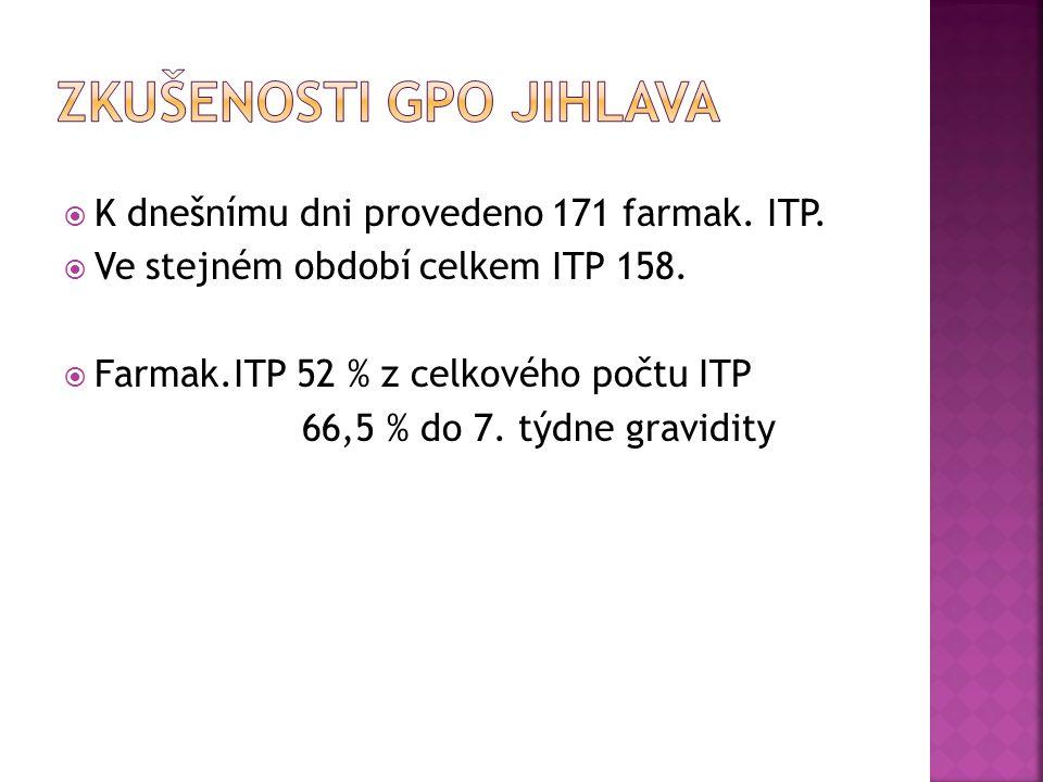  K dneš n ímu dni provedeno 171 farmak. ITP.  Ve stejném období celkem ITP 158.