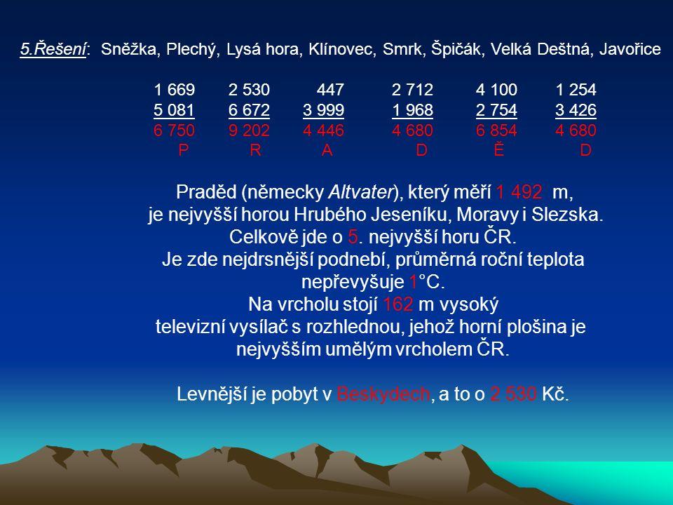 5.Řešení: Sněžka, Plechý, Lysá hora, Klínovec, Smrk, Špičák, Velká Deštná, Javořice 1 669 2 530 447 2 712 4 100 1 254 5 081 6 672 3 999 1 968 2 754 3 426 6 750 9 202 4 446 4 680 6 854 4 680 P R A D Ě D Praděd (německy Altvater), který měří 1 492 m, je nejvyšší horou Hrubého Jeseníku, Moravy i Slezska.