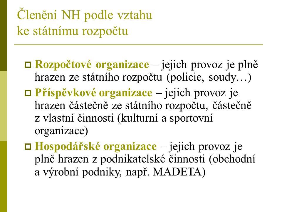 Členění NH podle vztahu ke státnímu rozpočtu  Rozpočtové organizace – jejich provoz je plně hrazen ze státního rozpočtu (policie, soudy…)  Příspěvkové organizace – jejich provoz je hrazen částečně ze státního rozpočtu, částečně z vlastní činnosti (kulturní a sportovní organizace)  Hospodářské organizace – jejich provoz je plně hrazen z podnikatelské činnosti (obchodní a výrobní podniky, např.