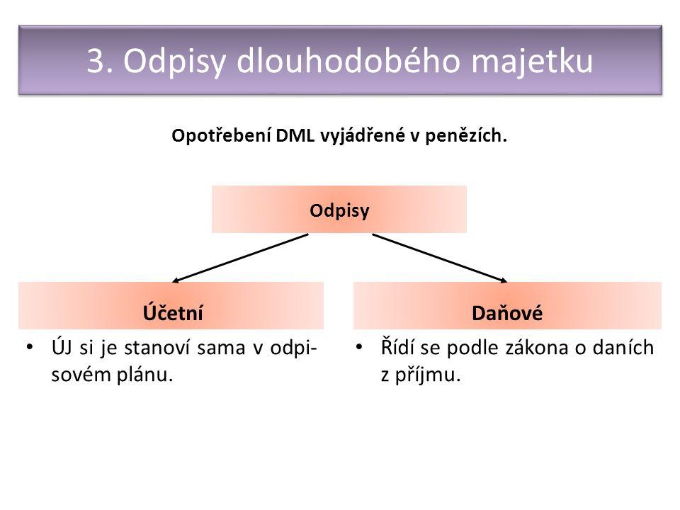 3. Odpisy dlouhodobého majetku Účetní Opotřebení DML vyjádřené v penězích.