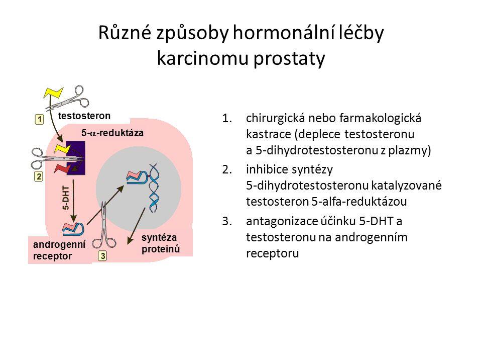 Různé způsoby hormonální léčby karcinomu prostaty 1.chirurgická nebo farmakologická kastrace (deplece testosteronu a 5-dihydrotestosteronu z plazmy) 2.inhibice syntézy 5-dihydrotestosteronu katalyzované testosteron 5-alfa-reduktázou 3.antagonizace účinku 5-DHT a testosteronu na androgenním receptoru testosteron 5-  -reduktáza syntéza proteinů androgenní receptor