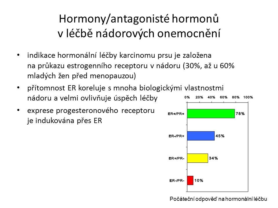 Hormony/antagonisté hormonů v léčbě nádorových onemocnění indikace hormonální léčby karcinomu prsu je založena na průkazu estrogenního receptoru v nádoru (30%, až u 60% mladých žen před menopauzou) přítomnost ER koreluje s mnoha biologickými vlastnostmi nádoru a velmi ovlivňuje úspěch léčby exprese progesteronového receptoru je indukována přes ER Počáteční odpověď na hormonální léčbu