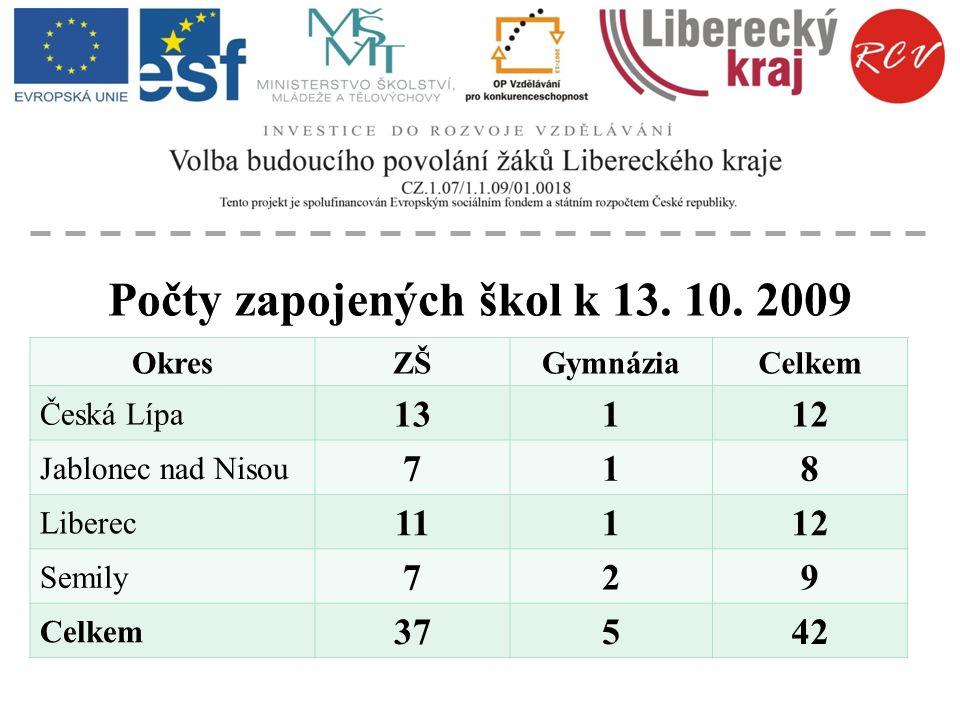 Počty zapojených škol k 13. 10. 2009 OkresZŠGymnáziaCelkem Česká Lípa 13112 Jablonec nad Nisou 718 Liberec 11112 Semily 729 Celkem 37542