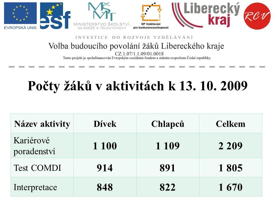 Počet žáků kteří prošli všemi aktivitami – k 13. 10. 2009 Dívek 837 Chlapců 809 Celkem 1 646