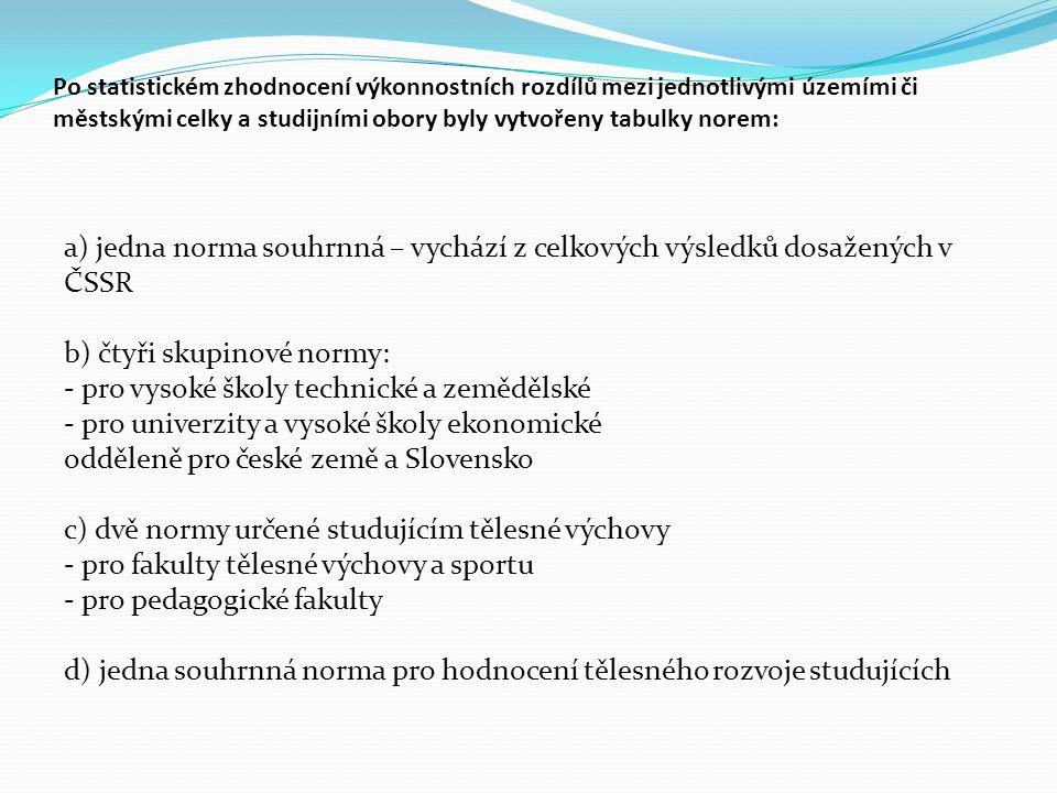 Po statistickém zhodnocení výkonnostních rozdílů mezi jednotlivými územími či městskými celky a studijními obory byly vytvořeny tabulky norem: a) jedna norma souhrnná – vychází z celkových výsledků dosažených v ČSSR b) čtyři skupinové normy: - pro vysoké školy technické a zemědělské - pro univerzity a vysoké školy ekonomické odděleně pro české země a Slovensko c) dvě normy určené studujícím tělesné výchovy - pro fakulty tělesné výchovy a sportu - pro pedagogické fakulty d) jedna souhrnná norma pro hodnocení tělesného rozvoje studujících