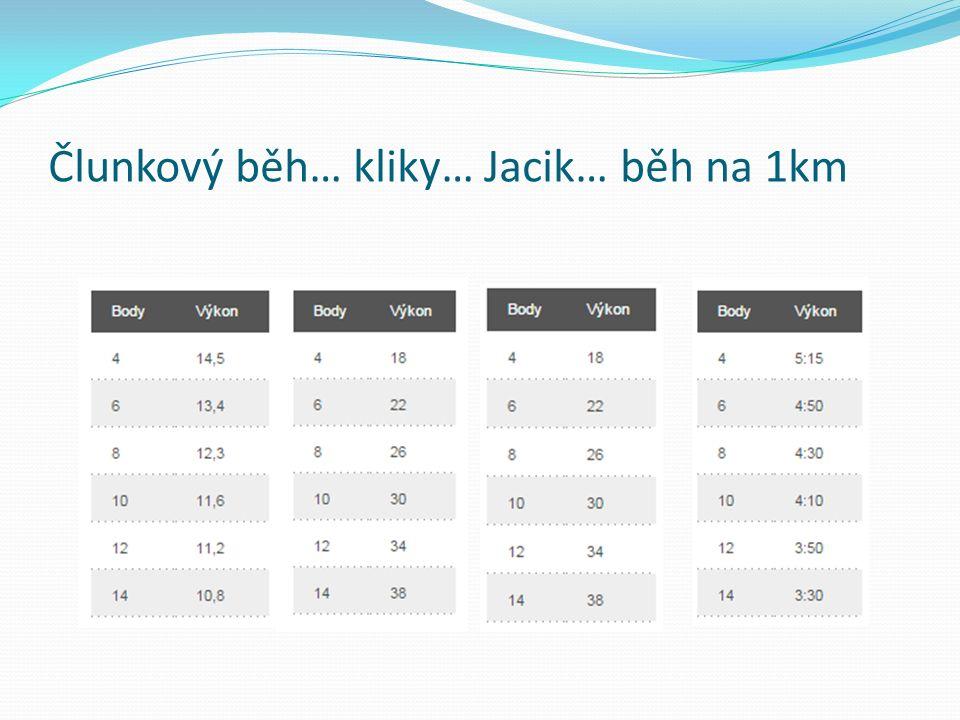 Člunkový běh… kliky… Jacik… běh na 1km