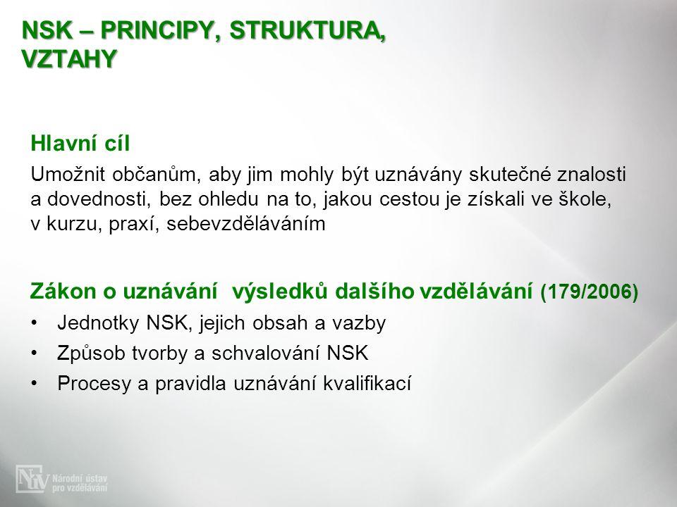 NSK – PRINCIPY, STRUKTURA, VZTAHY Hlavní cíl Umožnit občanům, aby jim mohly být uznávány skutečné znalosti a dovednosti, bez ohledu na to, jakou cestou je získali ve škole, v kurzu, praxí, sebevzděláváním Zákon o uznávání výsledků dalšího vzdělávání (179/2006) Jednotky NSK, jejich obsah a vazby Způsob tvorby a schvalování NSK Procesy a pravidla uznávání kvalifikací