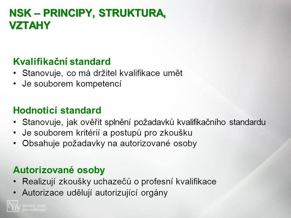 NSK – PRINCIPY, STRUKTURA, VZTAHY Kvalifikační standard Stanovuje, co má držitel kvalifikace umět Je souborem kompetencí Hodnoticí standard Stanovuje, jak ověřit splnění požadavků kvalifikačního standardu Je souborem kritérií a postupů pro zkoušku Obsahuje požadavky na autorizované osoby Autorizované osoby Realizují zkoušky uchazečů o profesní kvalifikace Autorizace udělují autorizující orgány