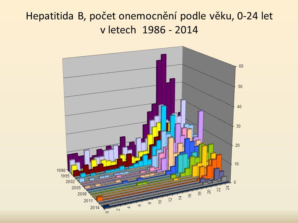 Hepatitida B, počet onemocnění podle věku, 0-24 let v letech 1986 - 2014