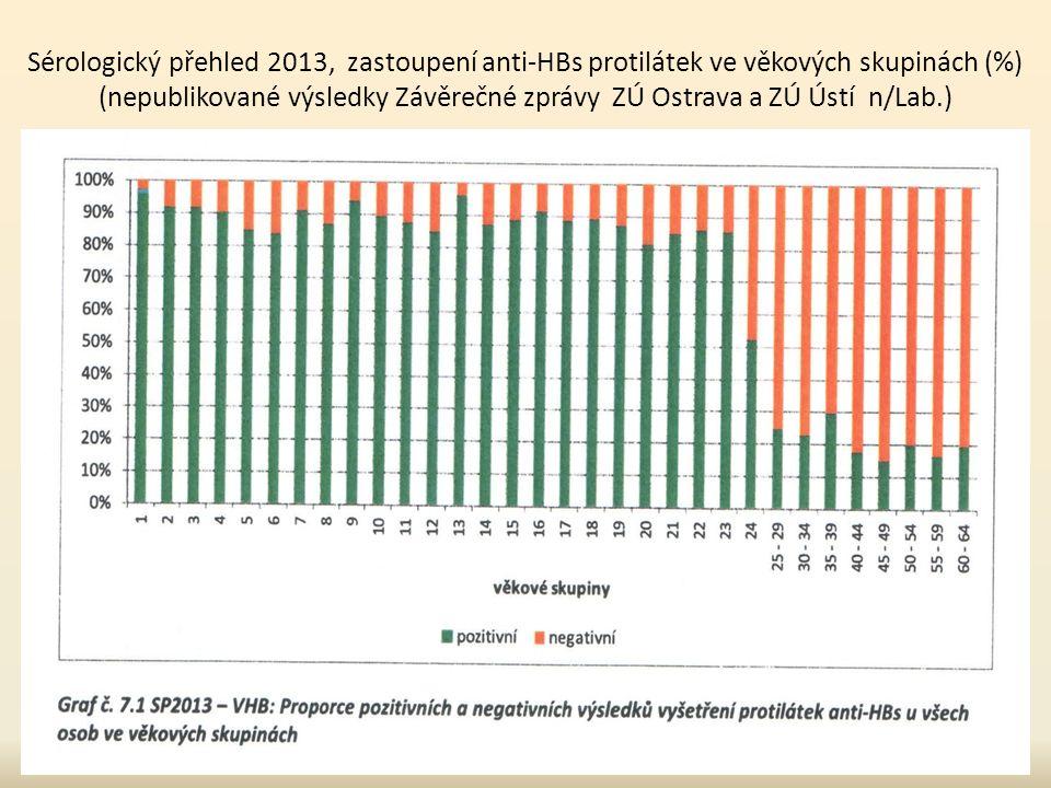 Sérologický přehled 2013, zastoupení anti-HBs protilátek ve věkových skupinách (%) (nepublikované výsledky Závěrečné zprávy ZÚ Ostrava a ZÚ Ústí n/Lab.)