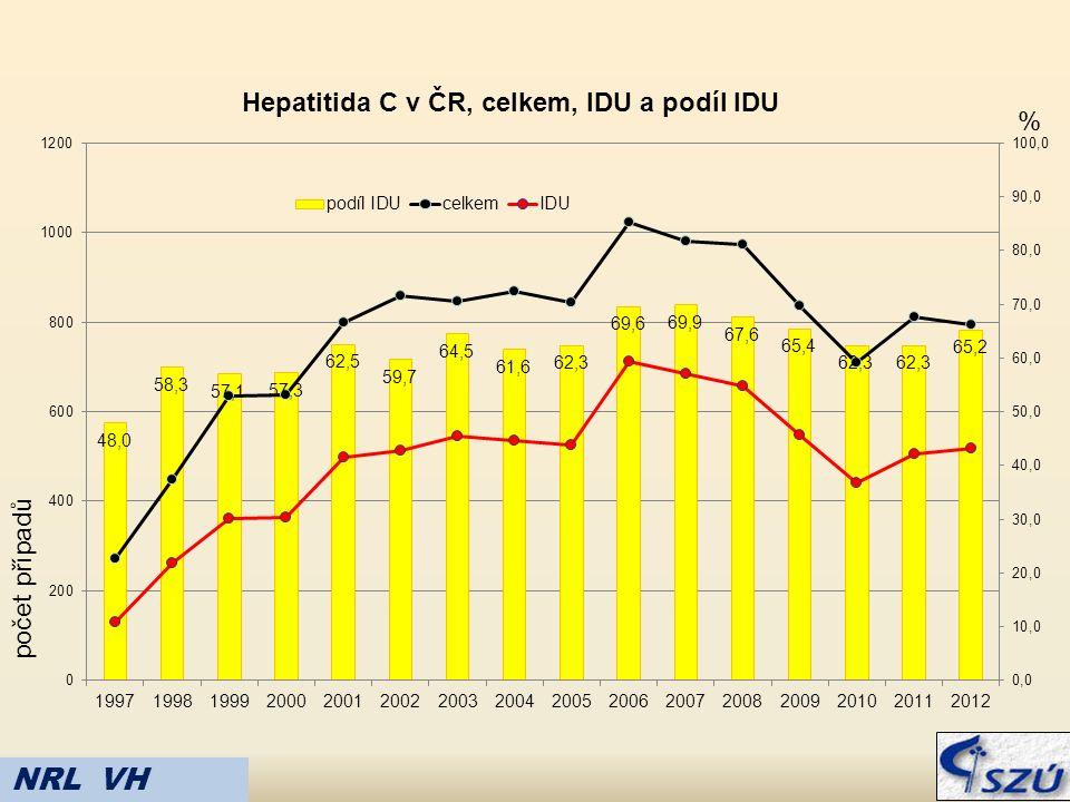 Hepatitida C v ČR, celkem, IDU a podíl IDU % počet případů NRL VH