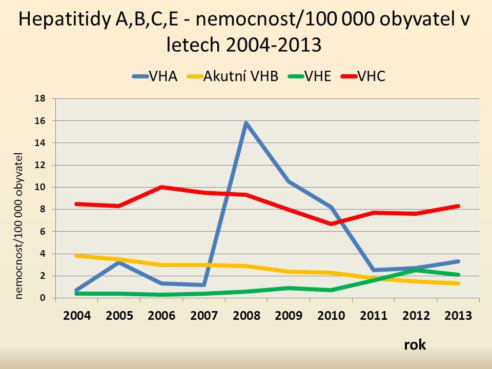Hepatitidy A,B,C,E - nemocnost/100 000 obyvatel v letech 2004-2013 nemocnost/100 000 obyvatel rok