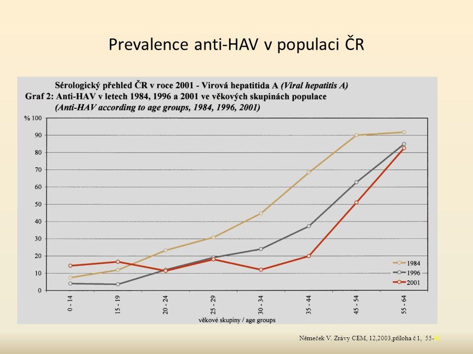 Prevalence anti-HAV v populaci ČR Němeček V. Zrávy CEM, 12,2003,příloha č 1, 55-61