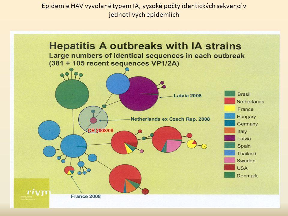 Epidemie HAV vyvolané typem IA, vysoké počty identických sekvencí v jednotlivých epidemiích CR 2008/09